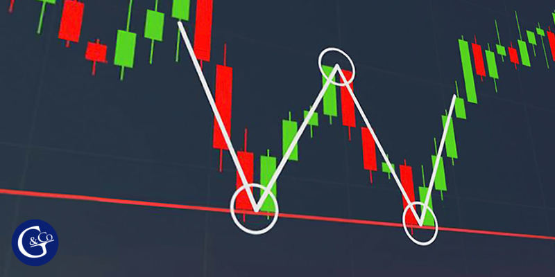 Double Top and Double Bottom Patterns in the Forex Market